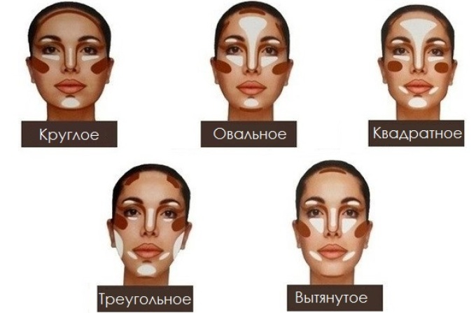 Scheme How to apply the bronzer on a round, square, triangular, oval, elongated face, cheekbones