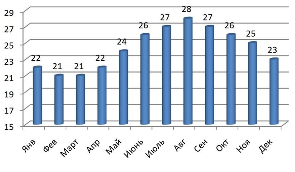 Månedlige svingninger i vanntemperatur i Rødehavet på bredden av Egypt
