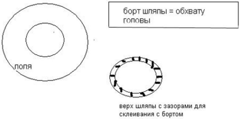 Scheme for sewing hats