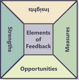 Assessment feedback contains 4 elements that are critical to improving future performance.