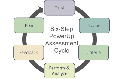 Powerup assessment is a 6 step, repeatable process for self-improvement.