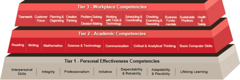 Future proof yourself by learning key transferable skills, particularly learning skills and power-up self assessment.