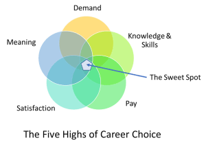 "A venn diagram shows the sweet spot of intersecting ""highs"": high demand, pay, meaning, knowledge, and satisfaction."