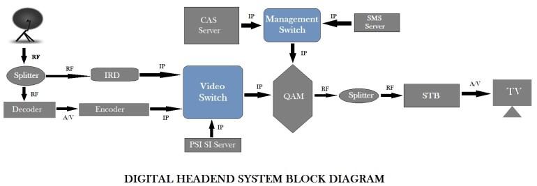 tv headend system or head end system Digital Headend System Block Diagram
