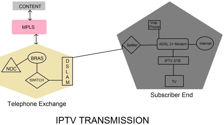 IPTV TRANSMISSION SYSTEM  IPTV HEADEND equipmnt