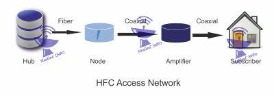 hfc network diagram download