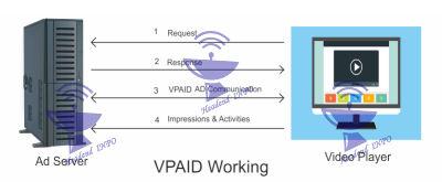 VPAID Working Diagram Download