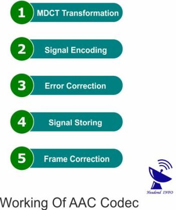 How AAC audio Codec Works