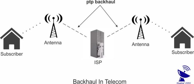 How Backhaul Works For Telecom Industry