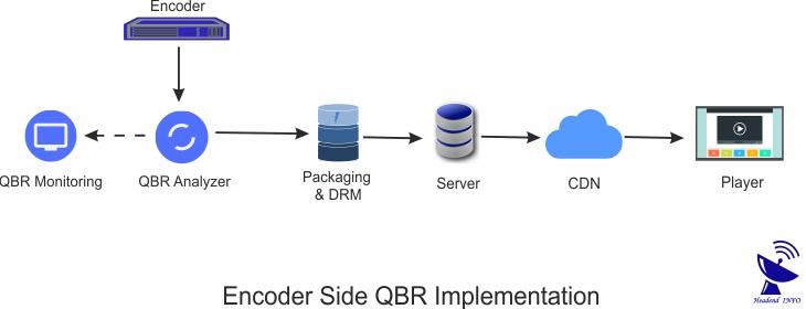 Encoder Side QBR Implementation