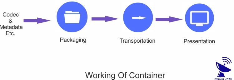 working of video container