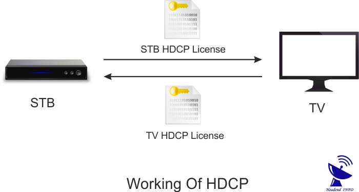 how hdcp works