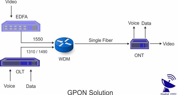 wdm gpon solution working