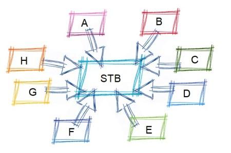 STB TESTING PROPERTIES