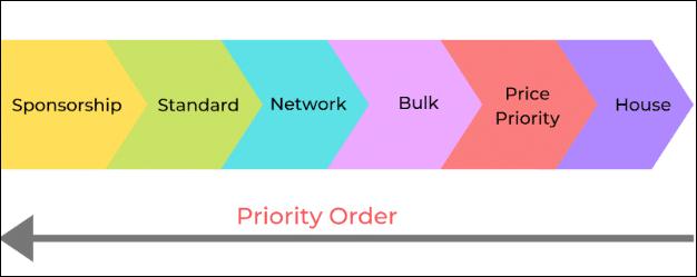 Google DFP Line item priority