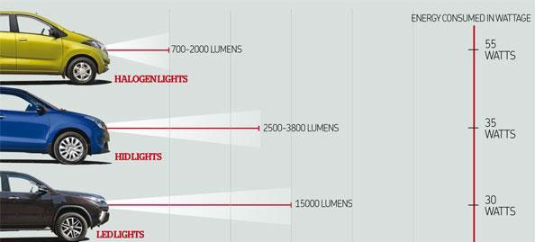 halogen led hid compared