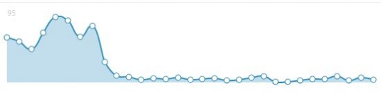 Spam graph