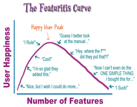 The Featuritis Curve