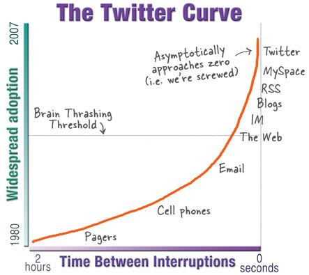 Twitter curve
