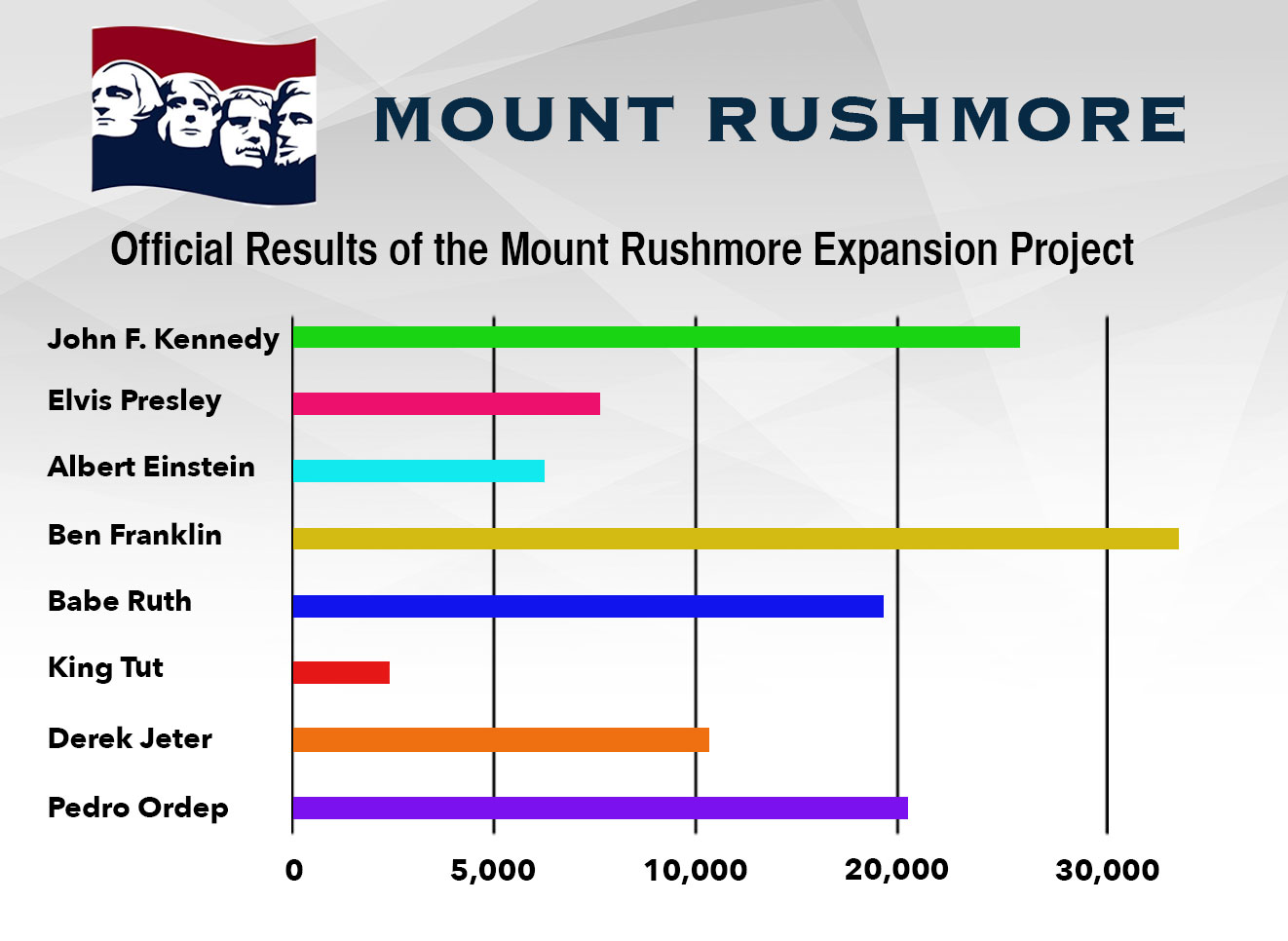 Mount Rushmore To Add A New Face