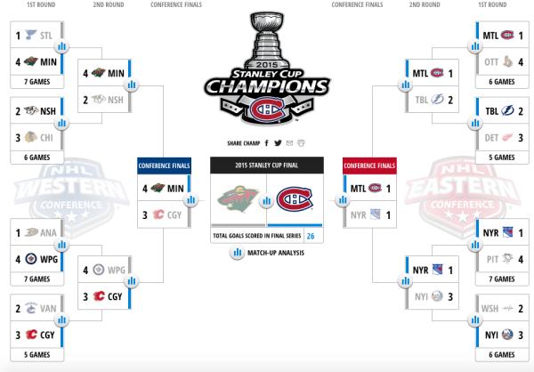 Jason's 2015 NHL Playoff Bracket