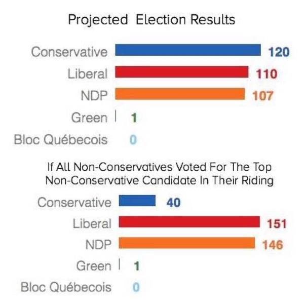Projected Election Results