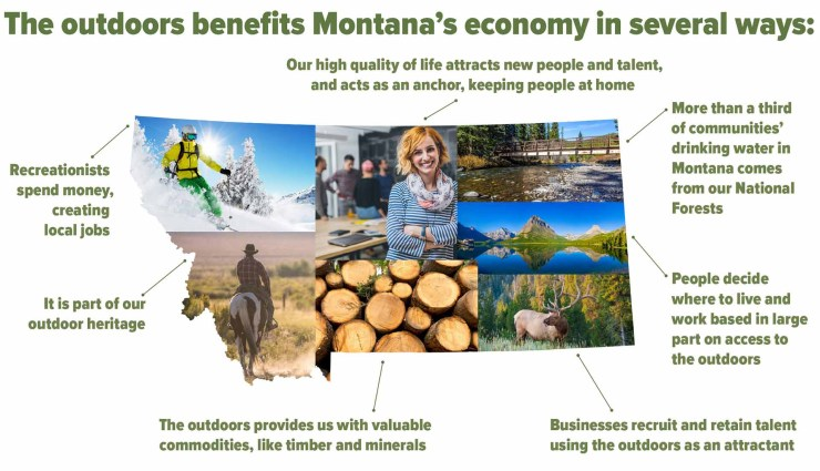 Montana's outdoors benefits the economy in several ways.