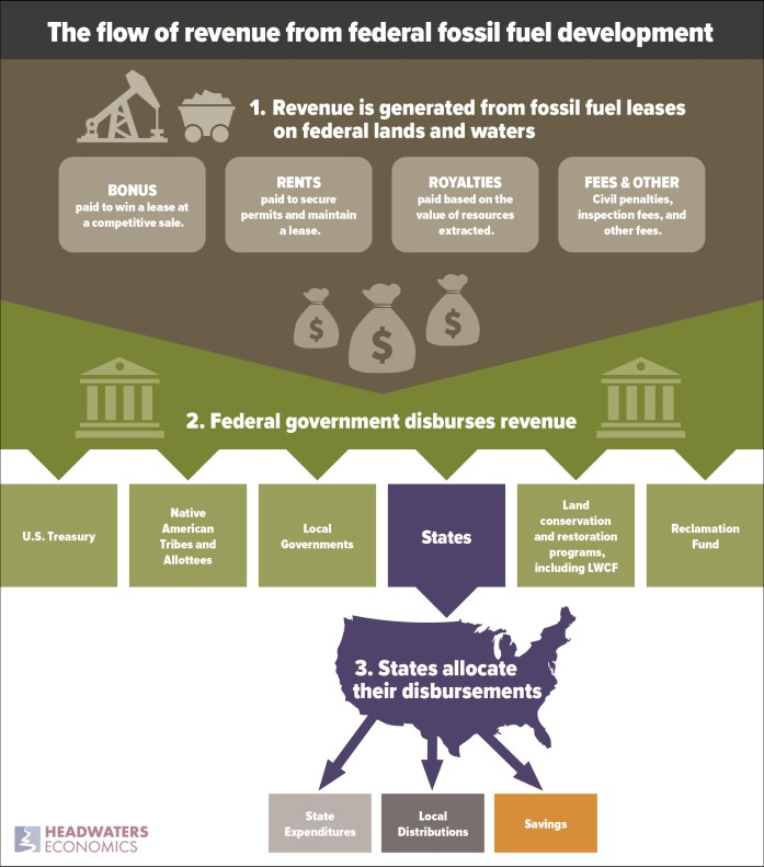 Graphic depicting the flow of revenue from federal fossil fuel development, from production on federal land and water to federal government disbursements to state budgets.
