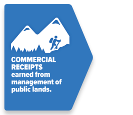 Commercial receipts are earned from management of public lands.