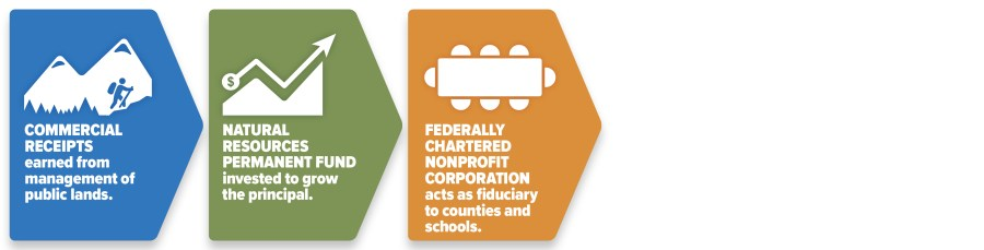 A federally chartered nonprofit corporation would manage the federal land endowment and act as the fiduciary to counties and schools.