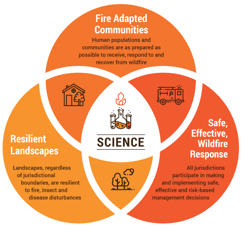 The 2010 National Wildland Fire Cohesive Management Strategy has three primary goals: Fire Adapted Communities, Resilient Landscapes and Safe, Effective Wildfire Response.
