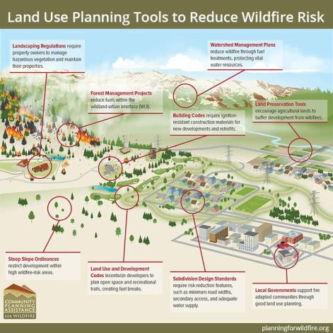 Land use planning tools such as steep slope ordinances, building codes, and subdivision design standards can help communities be better fire-adapted.