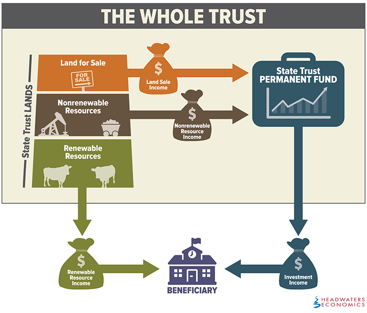 The Whole Trust is comprised of state trust lands and the permanent fund. In this model, income received from investments or renewable uses (like grazing) can be directed to the beneficiary (like public schools). Income generated from nonrenewable uses (like mining) or land sales goes into the permanent fund.