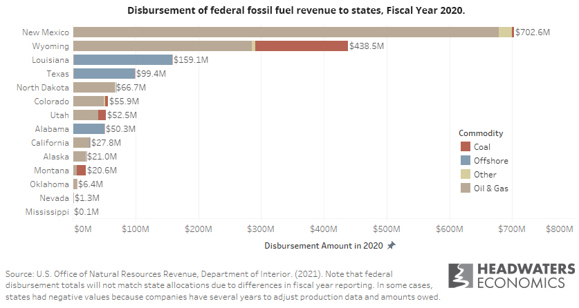 Bar chart showing federal fossil fuel disbursements to the 14 states that received the most in 2020. New Mexico and Wyoming receive the largest amount.