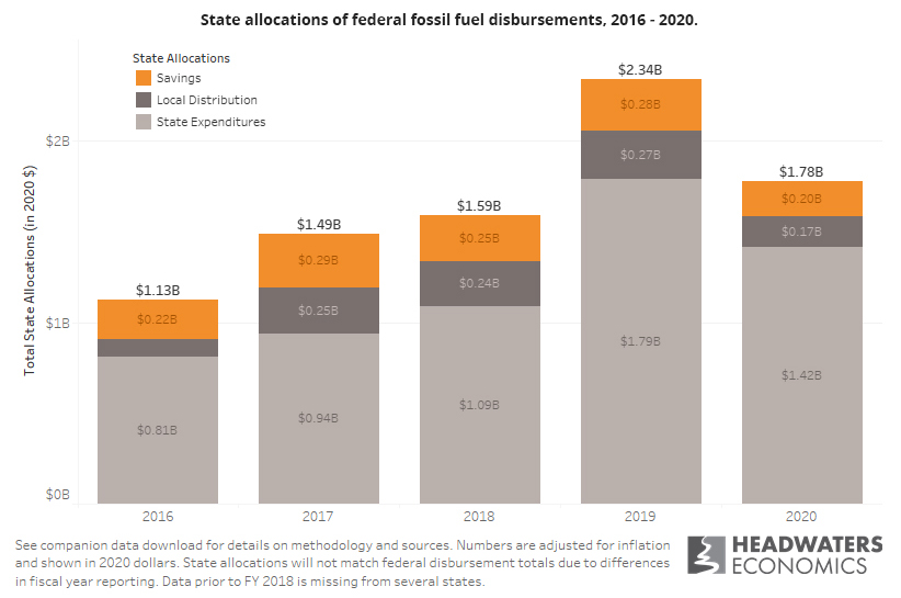 Stacked bar chart showing how states allocate federal fossil fuel revenue to state expenditures, local distributions, and savings from 2016 to 2020.