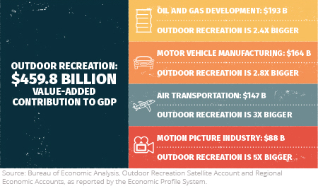 The illustration shows that the magnitude of the value added contribution of outdoor recreation to the GDP is $ 459.8 billion, which is 2.4 times the size of oil and gas, 2.8 times the size of motor vehicle manufacturing, 3 times more than air transport and 5 times more than motion picture industry.  Source: Bureau of Economic Analysis.