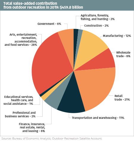 Pie chart shows the total value-added contribution from outdoor recreation by sector. Source: Bureau of Economic Analysis.