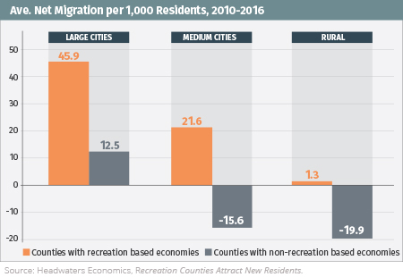 Bar chart compares the average net migration from 2010 to 2016 in counties with and without outdoor recreation based economies for large cities, medium sized cities, and rural areas. Source: Headwaters Economics.