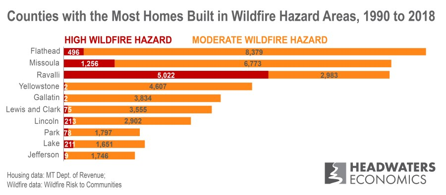 Graph showing which Montana counties have the fastest growth in areas of high and moderate wildfire hazard.