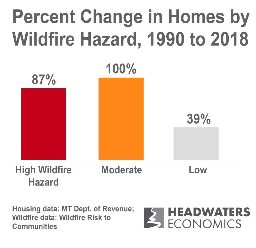 Bar chart showing that home growth is fastest in areas of high and moderate wildfire hazard in Montana.