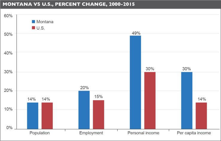 Growth in population, employment, personal income, and per capita income, Montana vs. US