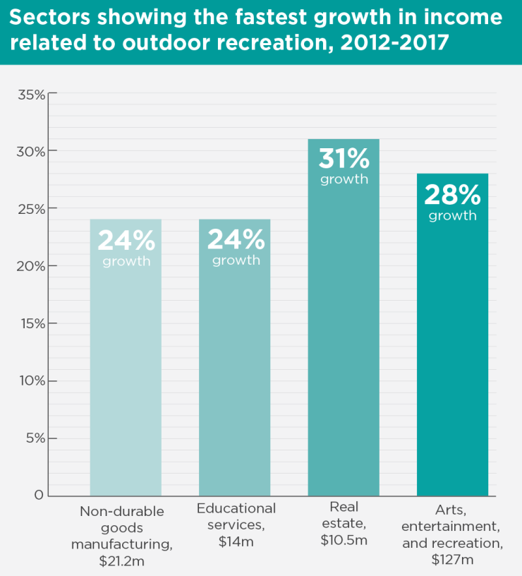 Bar chart showing sectors related to outdoor recreation with the fastest growth in income in New Mexico, 2012-2017.
