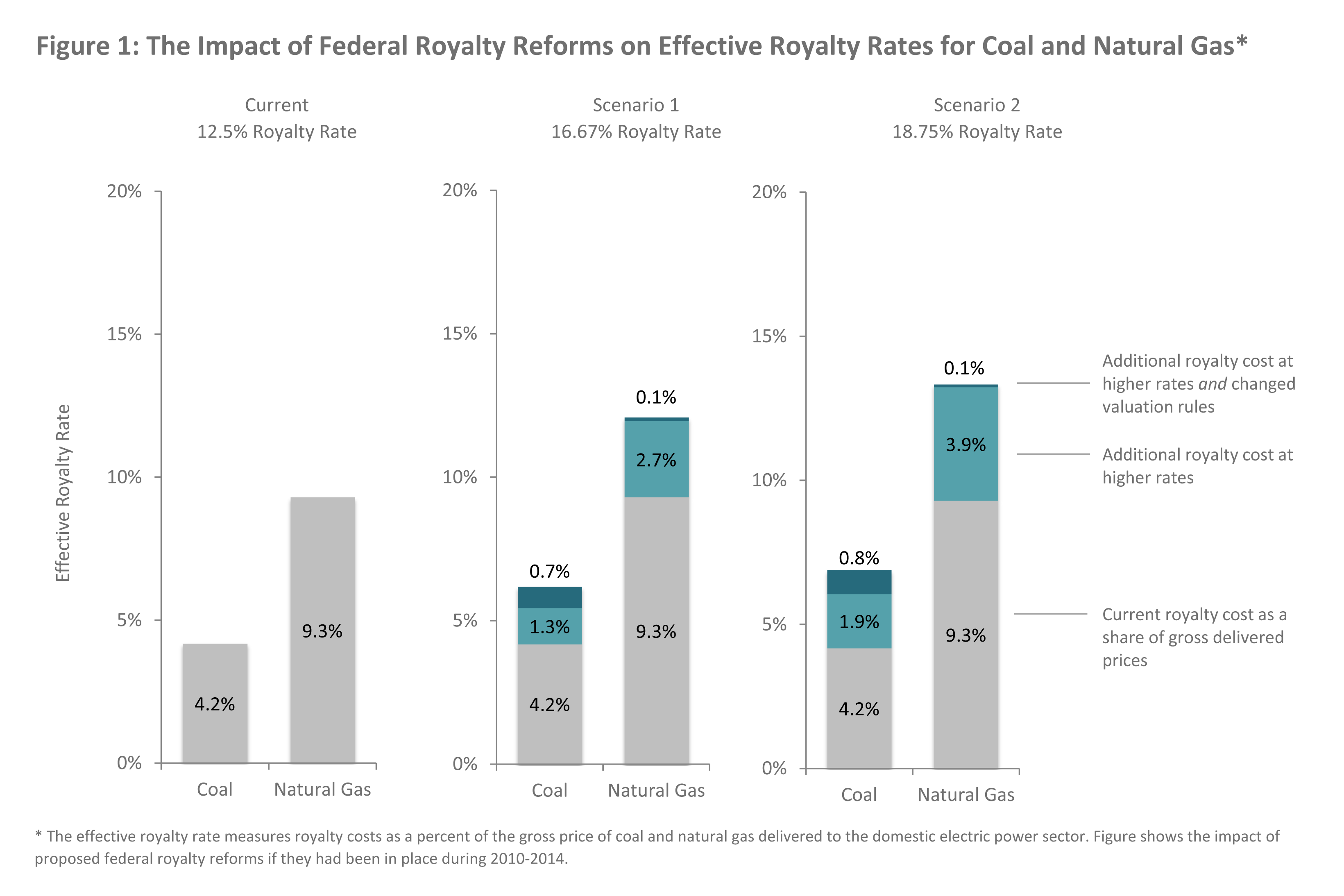 Outcomes Of Higher Federal Coal And Natural Gas Royalty