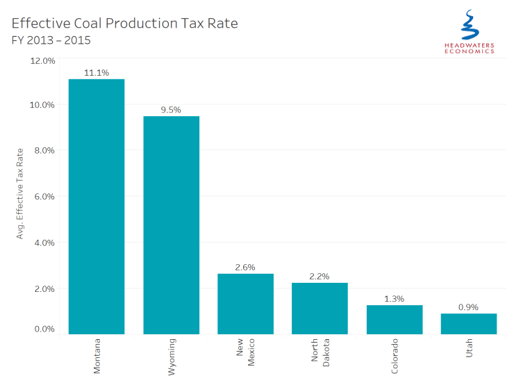 coal fiscal policies effective tax rate