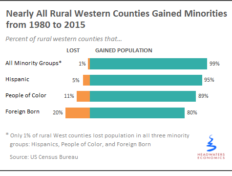 Minority Populations Driving County Growth
