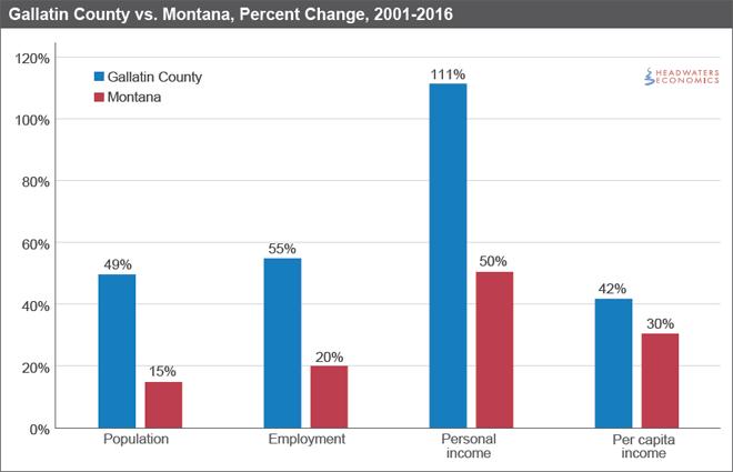 Gallatin County vs. Montana, Percent Change, 2001-2016