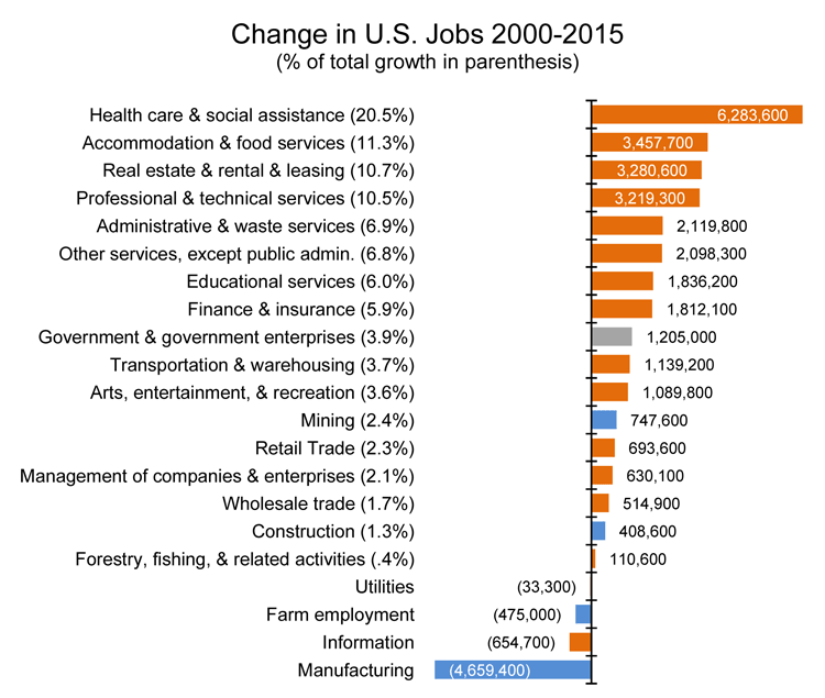 manufacturing jobs vs gdp