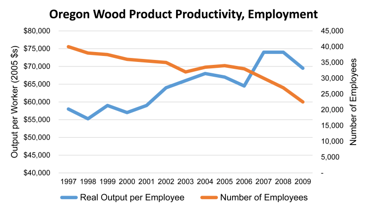 Oregon Wood Products Productivity & Jobs