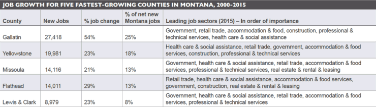 Job growth for five fastest-growing counties in Montana, 2000-2015