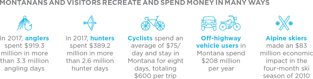 Spending on Montana recreation acvtivities
